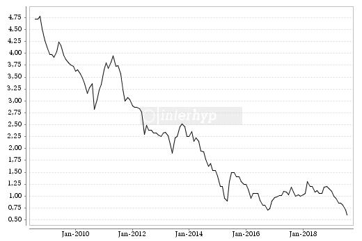 Hypothekenzins Chart