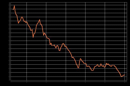 Bauzinsen Entwicklung der letzten Jahre