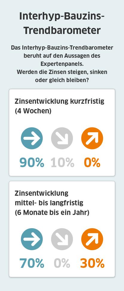 www.ing-diba.de log-in baufinanzierung neuen zins sichern